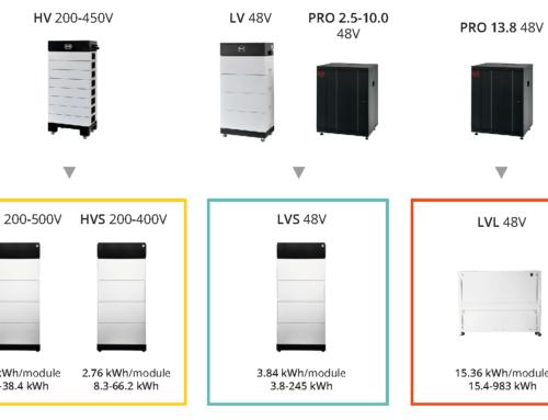 BYD lancia la gamma Battery-Box Premium